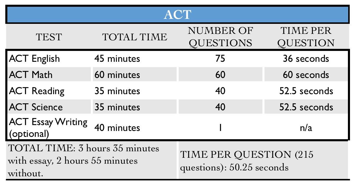 A table shows data for the ACT exam. The five tests on the ACT are shown beside the time allotted for each, and the number of questions on each one.
