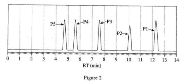 December 2008 ACT, Science Test, Figure 2