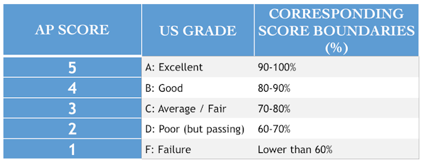 A table showing a comparison between US letter grades and the Advanced Placement (AP) exam scoring system.