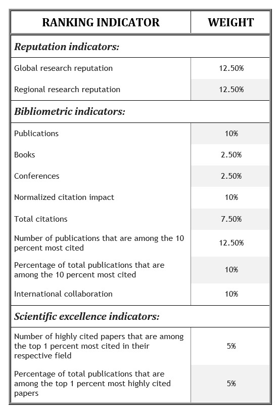 A table listing US News and World Report's weighted factors for ranking global research universities.