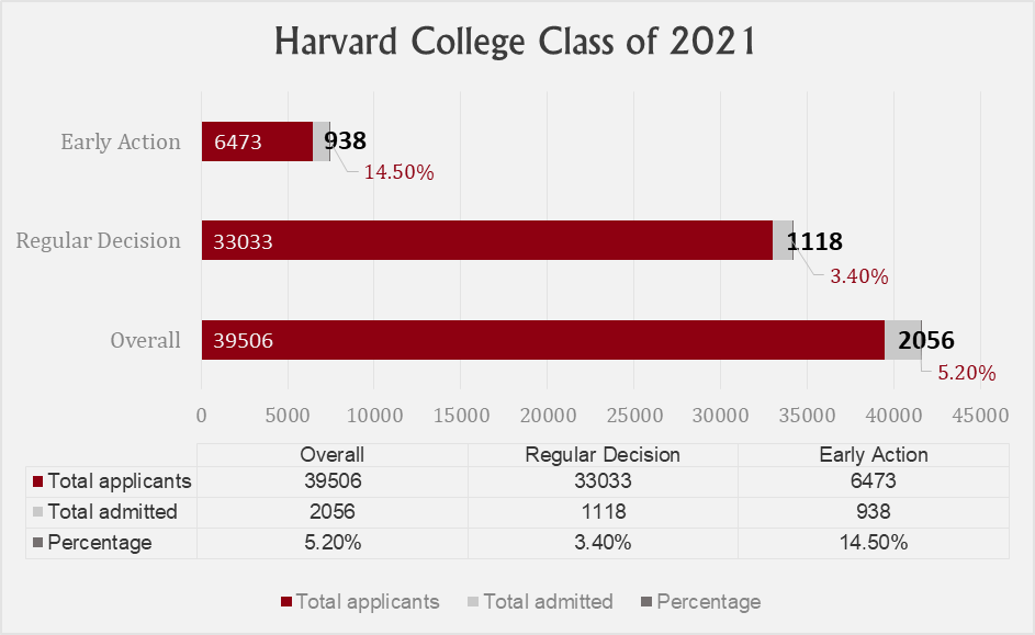 """A bar graph titled """"Harvard College class of 2021"""" shows the total number of applicants admitted to Harvard for the fall of 2017."""